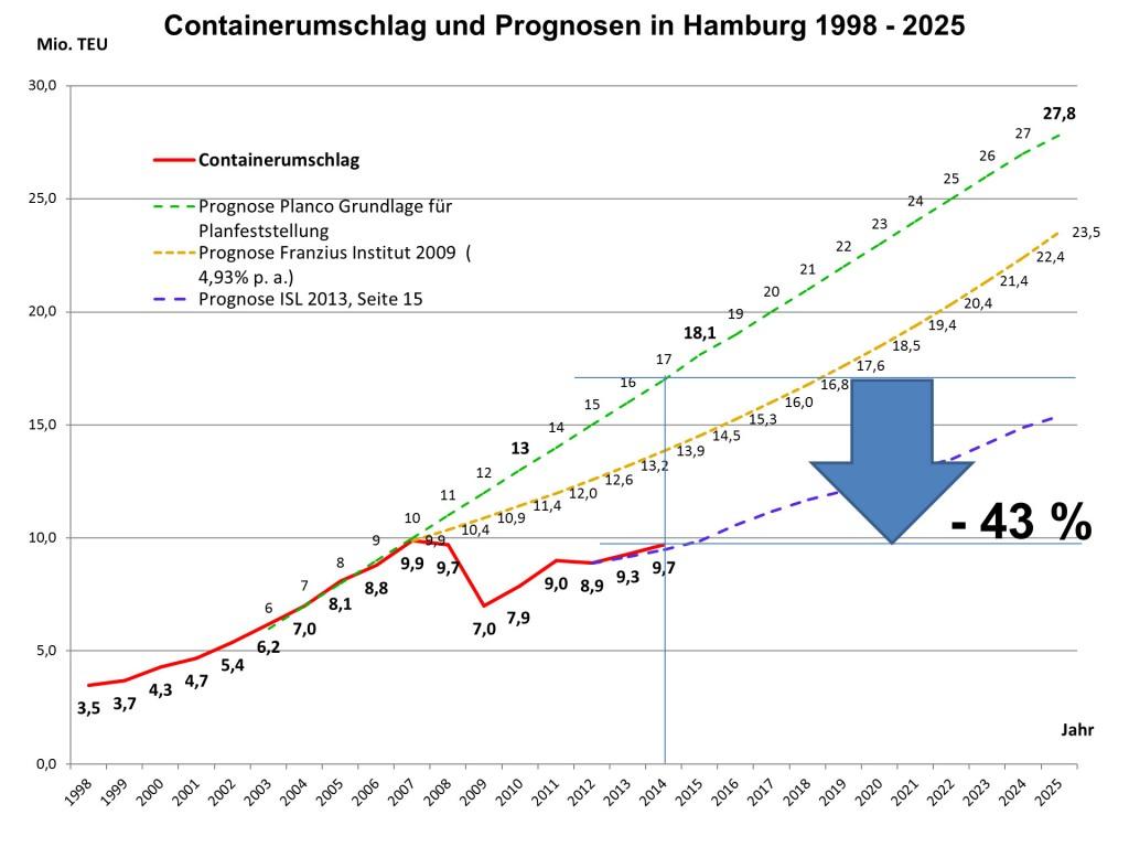 In Hamburg erreicht der Containerumschlag mit 9,7 Millionen TEU (20-Fuß-Standardcontainer) ein in der Nordrange überdurchschnittliches Plus von 5,1 Prozent.