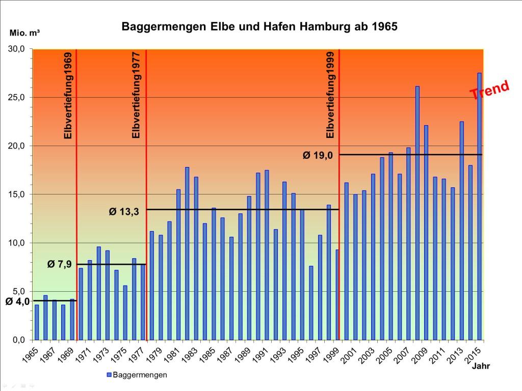 Unterhaltungsbaggermengen ab 1965-2015 2